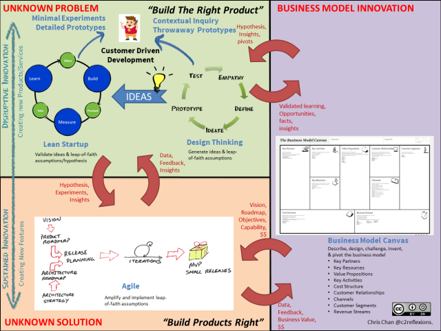 Sustained-Innovation-Pipeline-v1.1