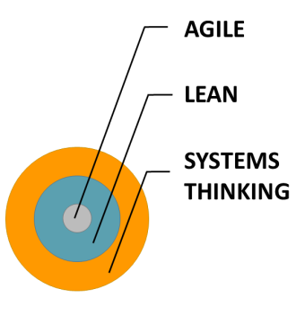 Systems Thinking Lean Agile Relationship