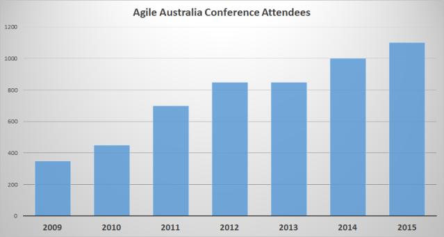 Agile Australia Attendees