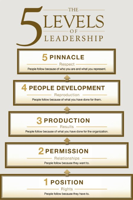 John Maxwell's 5 Levels of Leadership